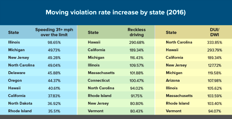 Moving Violations Will Drive Up Auto Insurance Rates Vermont Among