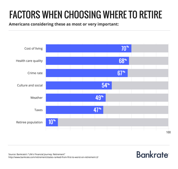 Carolinas rank in top 25 of best states to retire in