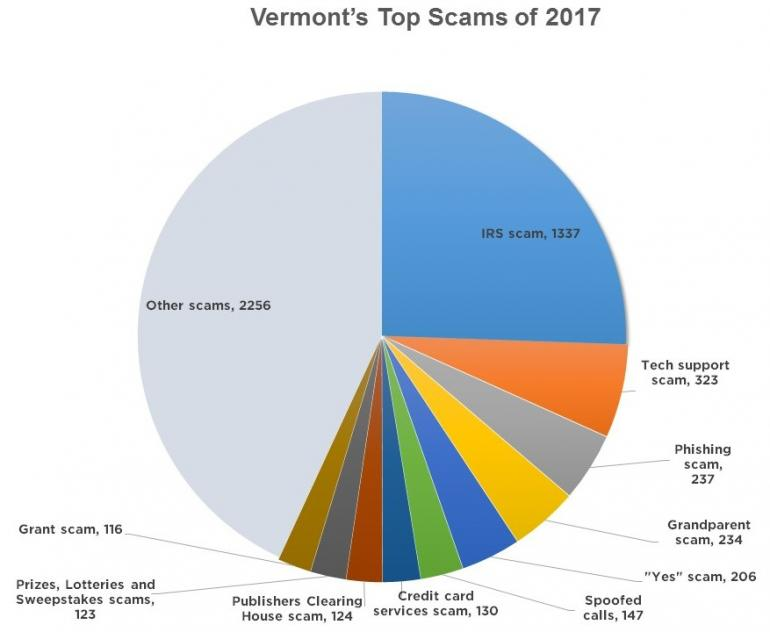 Attorney General releases list of Top 10 Scams | Vermont