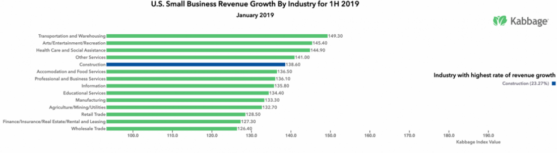 Kabbage Data Places Vermont At Third Highest Small Business Revenue Growth In The First Half Of 2019 Vermont Business Magazine