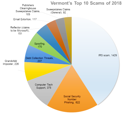 AG warns Vermonters of tech support scam | Vermont Business