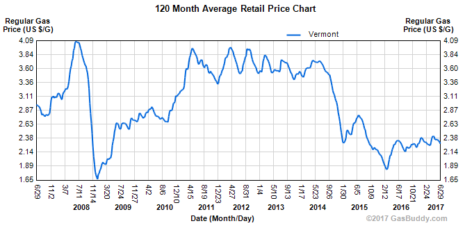 Gas prices expected low for July 4th | Vermont Business Magazine